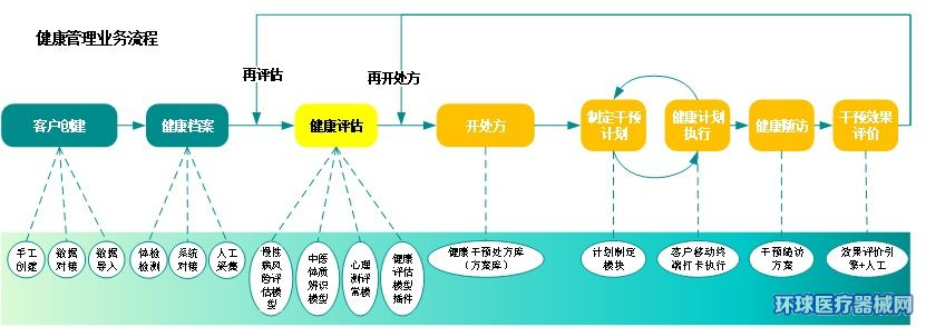 健康管理系统