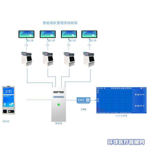 医院叫号排队管理系统(医用排队叫号机)
