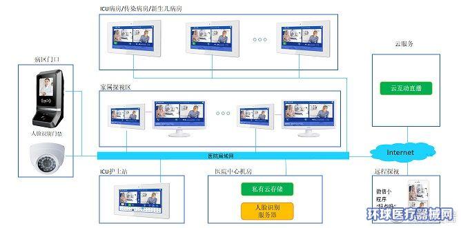 北京威视爱普ICU探视对讲系统
