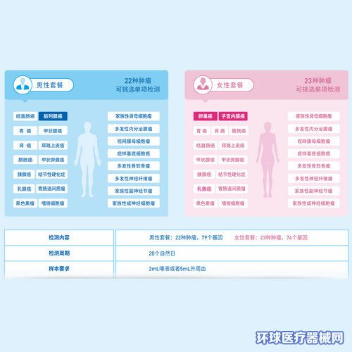 华大基因遗传性肿瘤基因检测服务