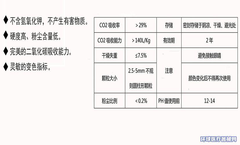 医用钠石灰(CO2吸收剂)1000g