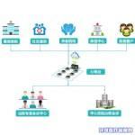 海思敏远程心电监护系统(区域心电诊断中心)